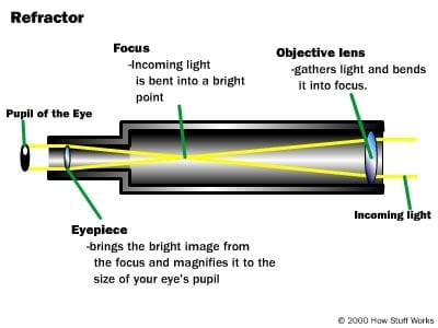 Refractor vs Reflector Telescope: What is the difference? 1